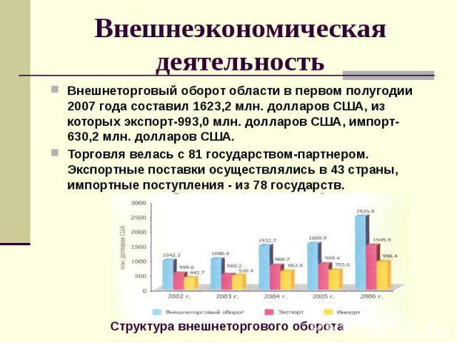 Внешнеэкономическая деятельность Внешнеторговый оборот области в первом полугодии 2007 года составил 1623,2 млн. долларов США, из которых экспорт-993,0 млн. долларов США, импорт-630,2 млн. долларов США. Торговля велась с 81 государством-партнером. Э…