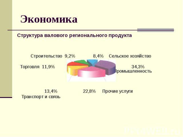 Экономика Строительство 9,2% 8,4% Сельское хозяйство Торговля 11,9% 34,3% Промышленность 13,4% 22,8% Прочие услуги Транспорт и связь