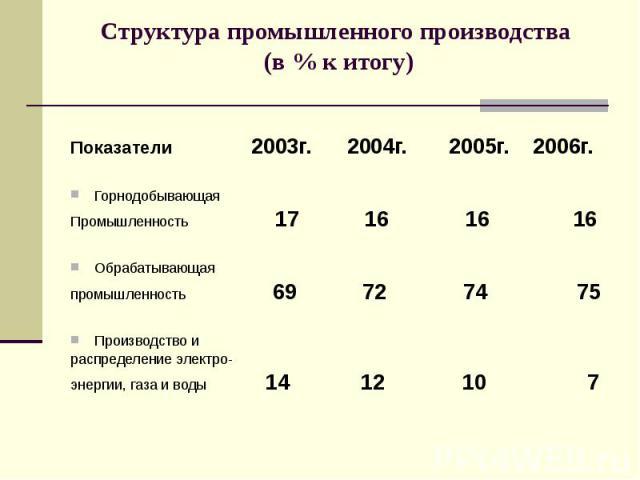 Структура промышленного производства (в % к итогу) Показатели 2003г. 2004г. 2005г. 2006г. Горнодобывающая Промышленность 17 16 16 16 Обрабатывающая промышленность 69 72 74 75 Производство и распределение электро- энергии, газа и воды 14 12 10 7