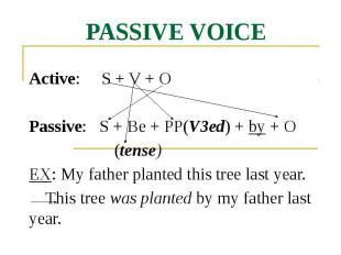 PASSIVE VOICE Active: S + V + O Passive: S + Be + PP(V3ed) + by + O (tense) EX: