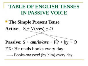 TABLE OF ENGLISH TENSES IN PASSIVE VOICE The Simple Present Tense Active: S + V(