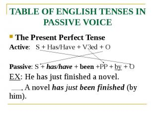 TABLE OF ENGLISH TENSES IN PASSIVE VOICE The Present Perfect Tense Active: S + H