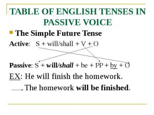 TABLE OF ENGLISH TENSES IN PASSIVE VOICE The Simple Future Tense Active: S + wil