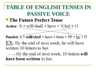 TABLE OF ENGLISH TENSES IN PASSIVE VOICE The Future Perfect Tense Active: S + wi