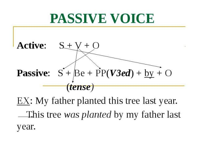 PASSIVE VOICE Active: S + V + O Passive: S + Be + PP(V3ed) + by + O (tense) EX: My father planted this tree last year. This tree was planted by my father last year.