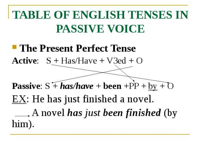 TABLE OF ENGLISH TENSES IN PASSIVE VOICE The Present Perfect Tense Active: S + Has/Have + V3ed + O Passive: S + has/have + been +PP + by + O EX: He has just finished a novel. A novel has just been finished (by him).
