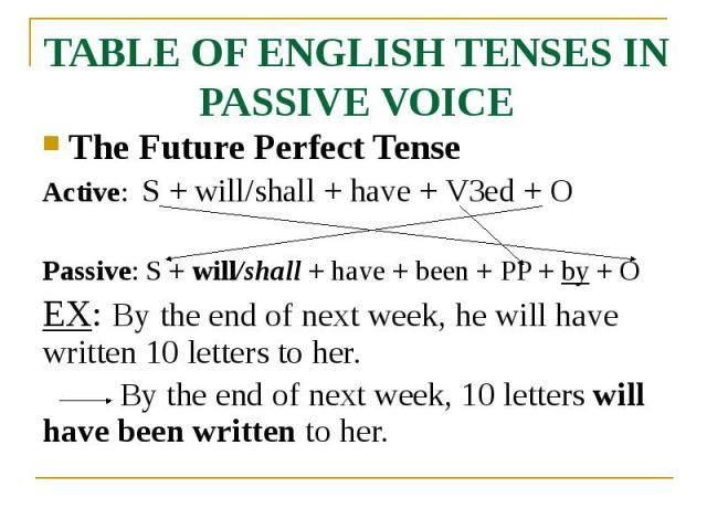 TABLE OF ENGLISH TENSES IN PASSIVE VOICE The Future Perfect Tense Active: S + will/shall + have + V3ed + O Passive: S + will/shall + have + been + PP + by + O EX: By the end of next week, he will have written 10 letters to her. By the end of next we…