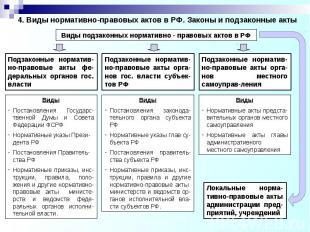 4. Виды нормативно-правовых актов в РФ. Законы и подзаконные акты