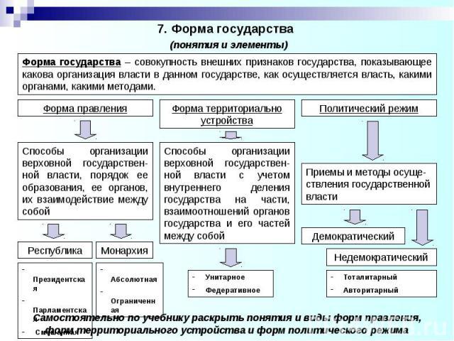7. Форма государства (понятия и элементы)