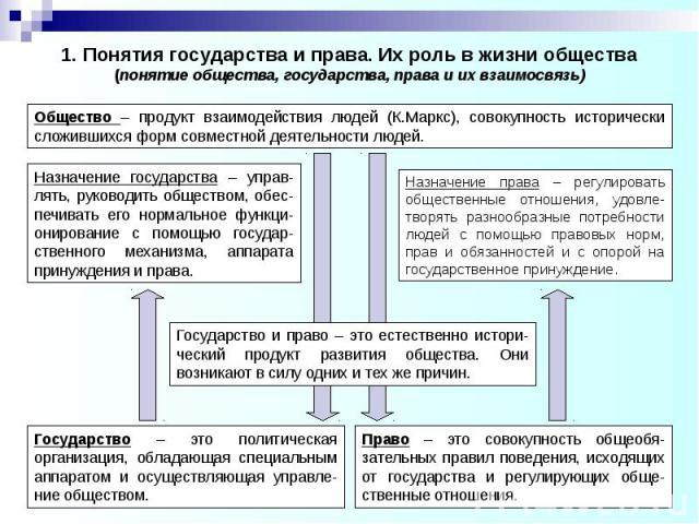 1. Понятия государства и права. Их роль в жизни общества (понятие общества, государства, права и их взаимосвязь)