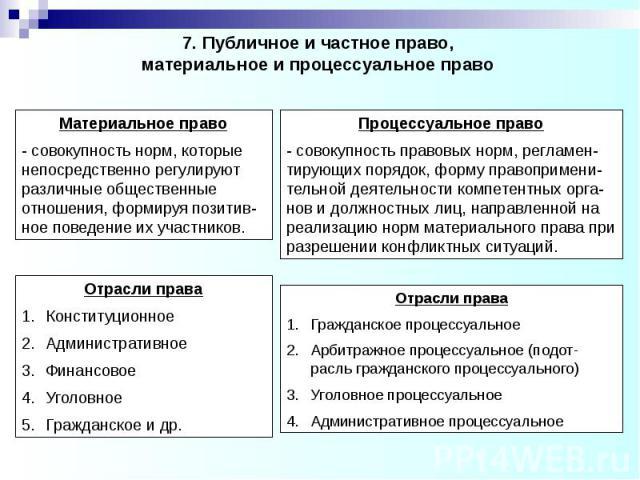 7. Публичное и частное право, материальное и процессуальное право