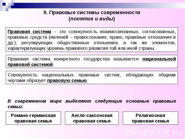 9. Правовые системы современности (понятие и виды)