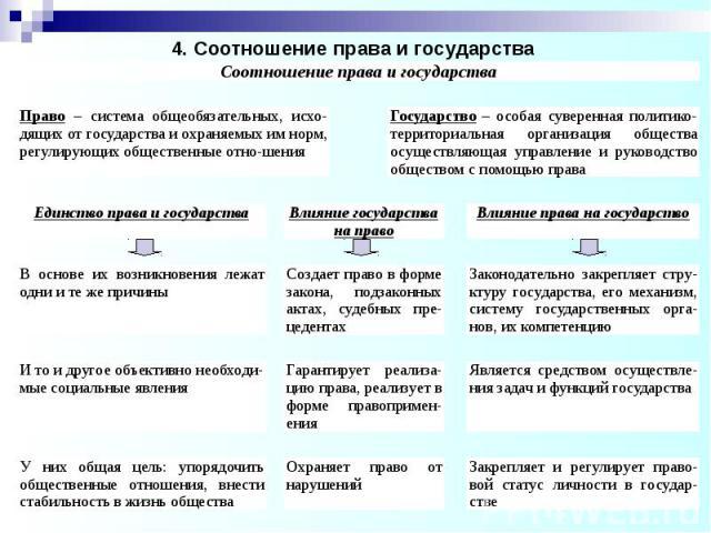 4. Соотношение права и государства
