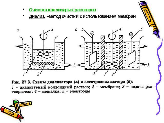 Очистка коллоидных растворов Очистка коллоидных растворов Диализ. –метод очистки с использованием мембран