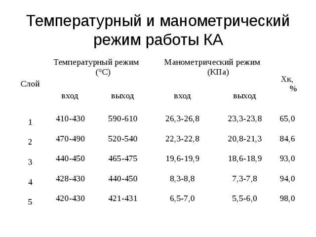 Температурный и манометрический режим работы КА