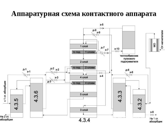 Аппаратурная схема контактного аппарата