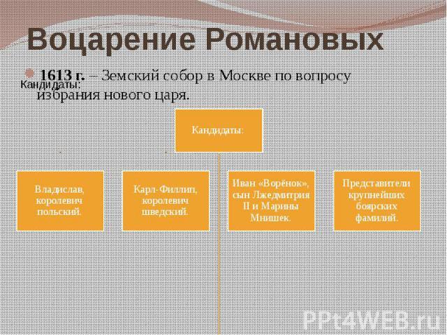 Воцарение Романовых 1613 г. – Земский собор в Москве по вопросу избрания нового царя.