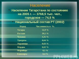 Население Население Татарстана по состоянию на 2005 г. — 3768,5 тыс. чел., город