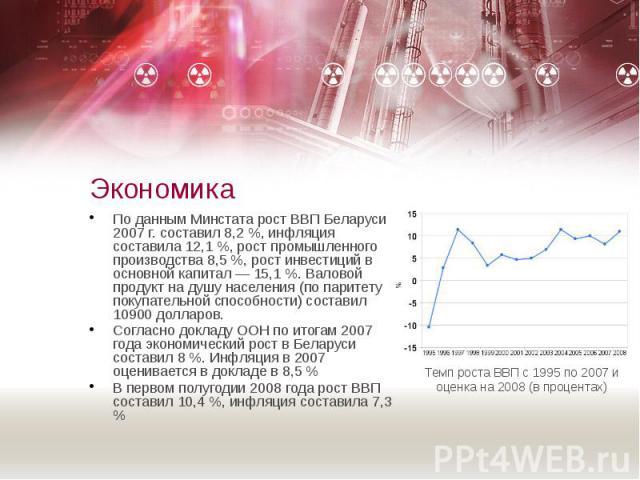 Экономика По данным Минстата рост ВВП Беларуси в 2007 г. составил 8,2 %, инфляция составила 12,1 %, рост промышленного производства 8,5 %, рост инвестиций в основной капитал — 15,1 %. Валовой продукт на душу населения (по паритету покупательной спос…