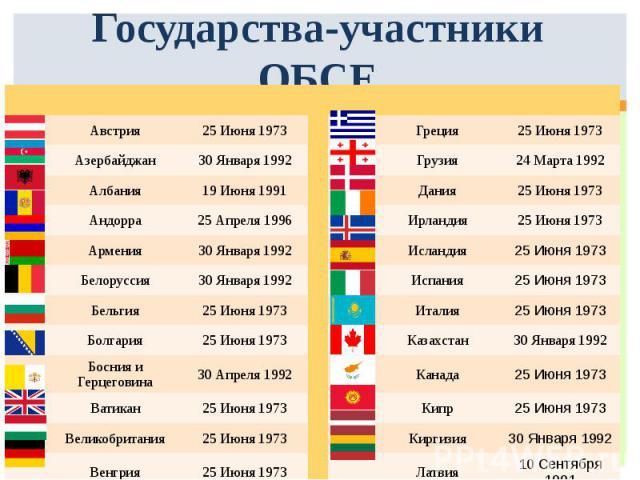 Государства-участники ОБСЕ