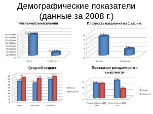 Демографические показатели (данные за 2008 г.)