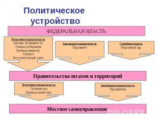 Политическое устройство