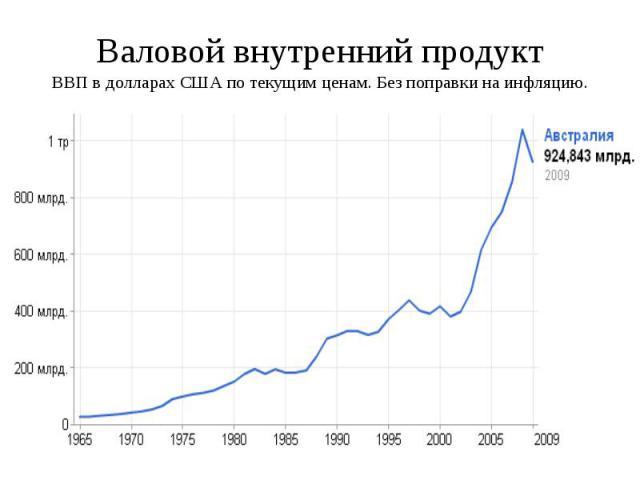 Валовой внутренний продукт ВВП в долларах США по текущим ценам. Без поправки на инфляцию.