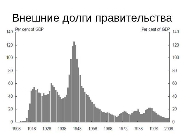 Внешние долги правительства