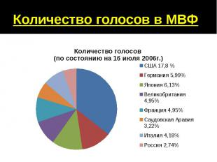 Количество голосов в МВФ