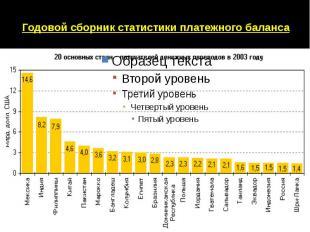 Годовой сборник статистики платежного баланса