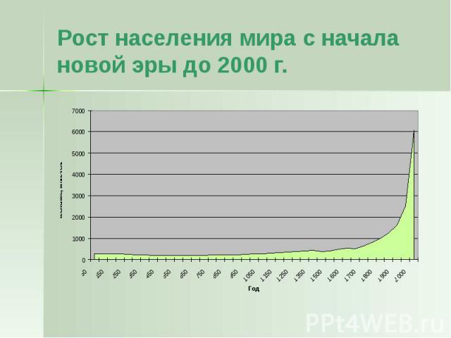 Рост населения мира с начала новой эры до 2000 г.