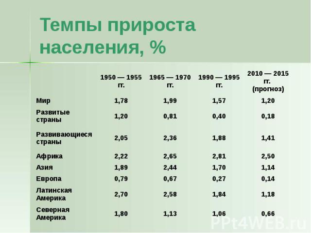 Темпы прироста населения, %