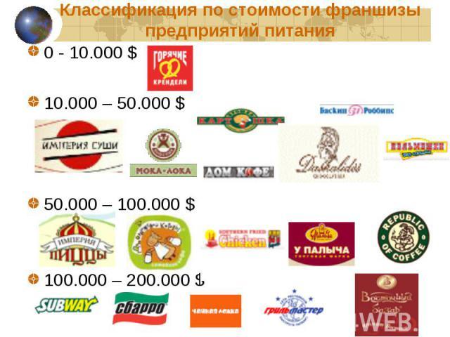0 - 10.000 $ 0 - 10.000 $ 10.000 – 50.000 $ 50.000 – 100.000 $ 100.000 – 200.000 $