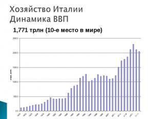 1,771 трлн (10-е место в мире) 1,771 трлн (10-е место в мире)