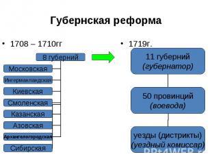 1708 – 1710гг 1708 – 1710гг