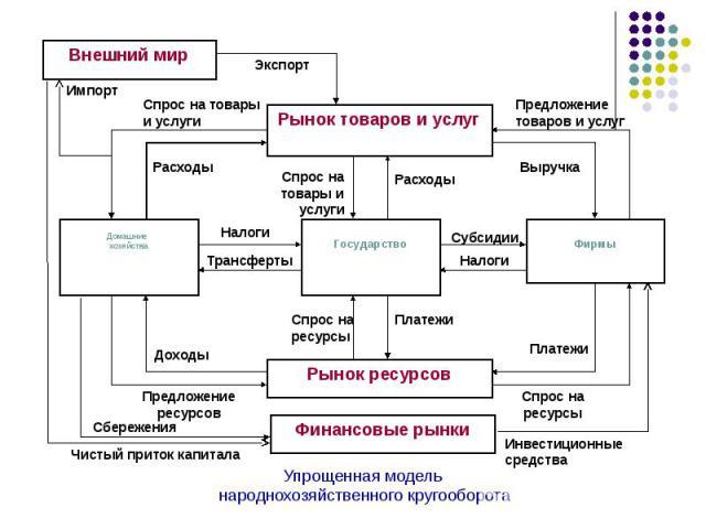 Упрощенная модель народнохозяйственного кругооборота