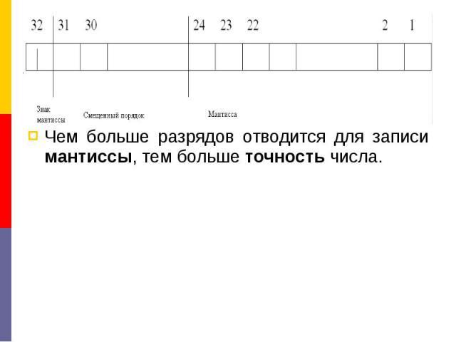 Чем больше разрядов отводится для записи мантиссы, тем больше точность числа. Чем больше разрядов отводится для записи мантиссы, тем больше точность числа.
