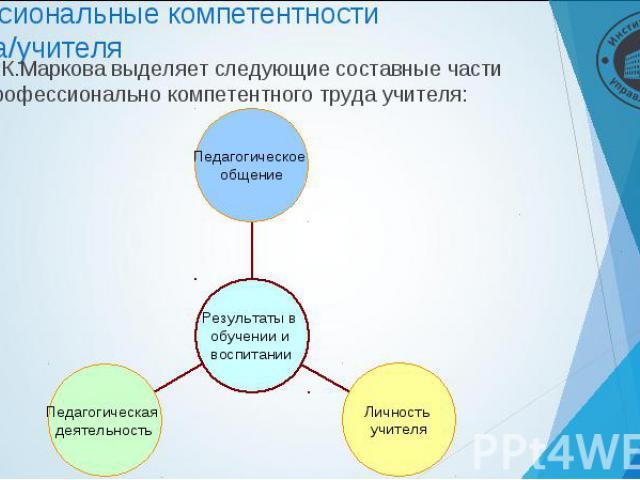 А.К.Маркова выделяет следующие составные части профессионально компетентного труда учителя: А.К.Маркова выделяет следующие составные части профессионально компетентного труда учителя: