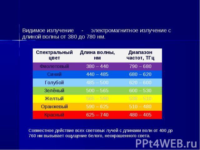 Видимое излучение - электромагнитное излучение с длиной волны от 380 до 780 нм. Видимое излучение - электромагнитное излучение с длиной волны от 380 до 780 нм.