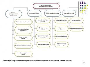 Классификация интеллектуальных информационных систем по типам систем Классификац