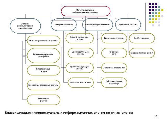 Классификация интеллектуальных информационных систем по типам систем Классификация интеллектуальных информационных систем по типам систем