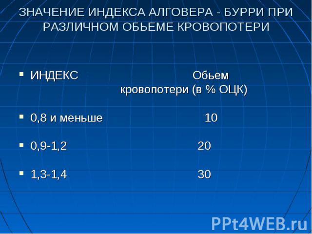 ИНДЕКС Обьем кровопотери (в % ОЦК) 0,8 и меньше 10 0,9-1,2 20 1,3-1,4 30