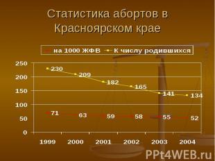Статистика абортов в Красноярском крае