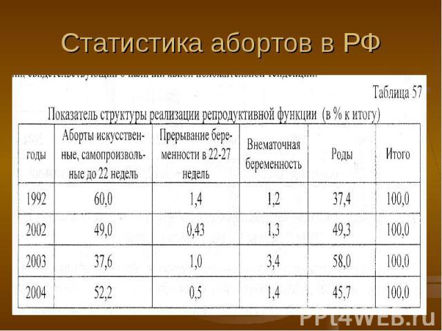 Статистика абортов в РФ