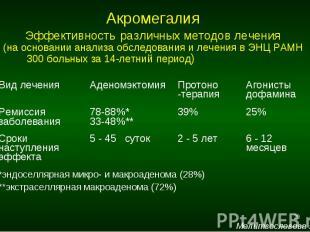 Акромегалия Эффективность различных методов лечения (на основании анализа обслед