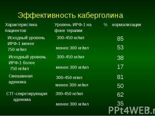 Эффективность каберголина