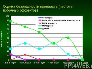 Оценка безопасности препарата (частота побочных эффектов)