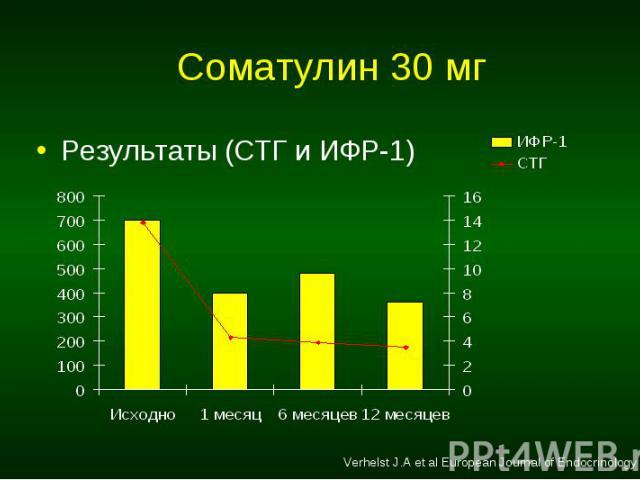 Результаты (СТГ и ИФР-1) Результаты (СТГ и ИФР-1)