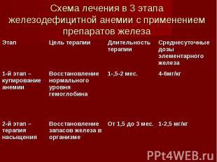 Схема лечения в 3 этапа железодефицитной анемии с применением препаратов железа