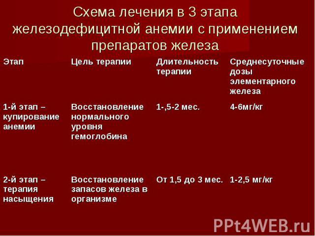 железодефицитная анемия у взрослых и детей